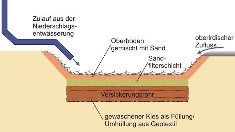 kontrollschacht abwasser vorschriften